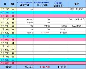 2009_05_22 損益表.jpg