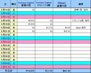 2009_05_21 損益表.jpg