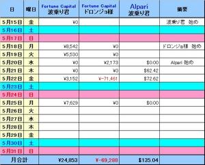 2009_05_25 損益表.jpg